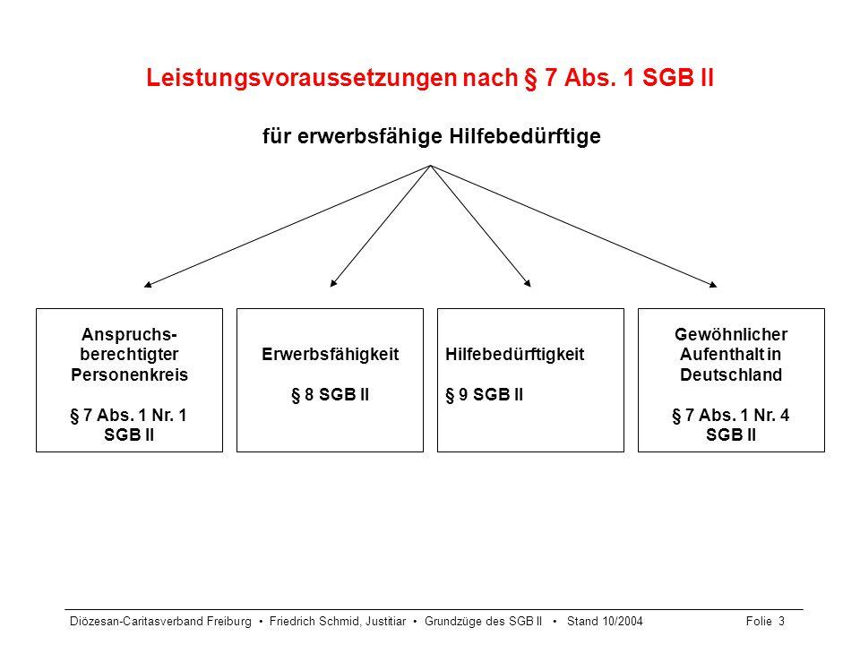 Diözesan-Caritasverband Freiburg Friedrich Schmid, Justitiar Grundzüge des SGB II Stand 10/2004Folie 4 Leistungsvoraussetzungen § 7 SGB II Anspruchsberechtigter Personenkreis § 7 Abs.