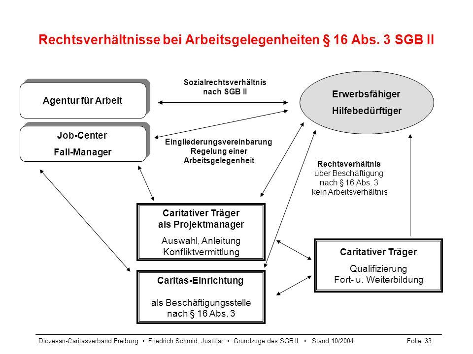 Diözesan-Caritasverband Freiburg Friedrich Schmid, Justitiar Grundzüge des SGB II Stand 10/2004Folie 33 Rechtsverhältnisse bei Arbeitsgelegenheiten §