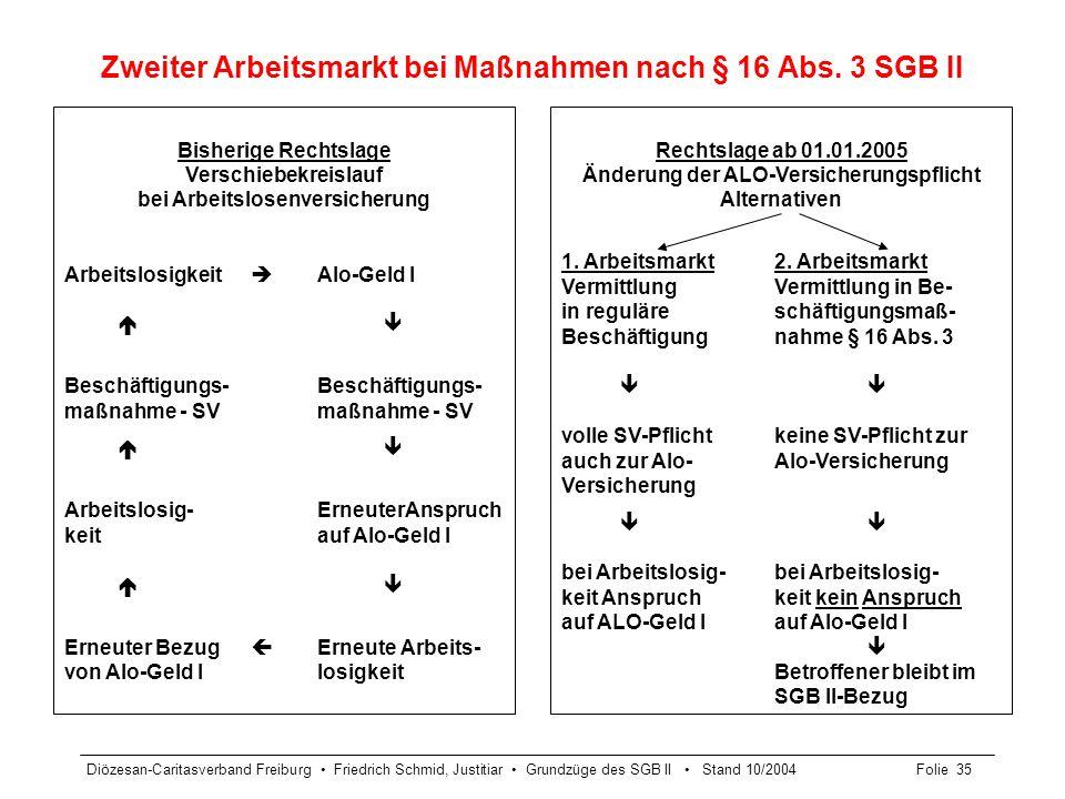 Diözesan-Caritasverband Freiburg Friedrich Schmid, Justitiar Grundzüge des SGB II Stand 10/2004Folie 35 Zweiter Arbeitsmarkt bei Maßnahmen nach § 16 A