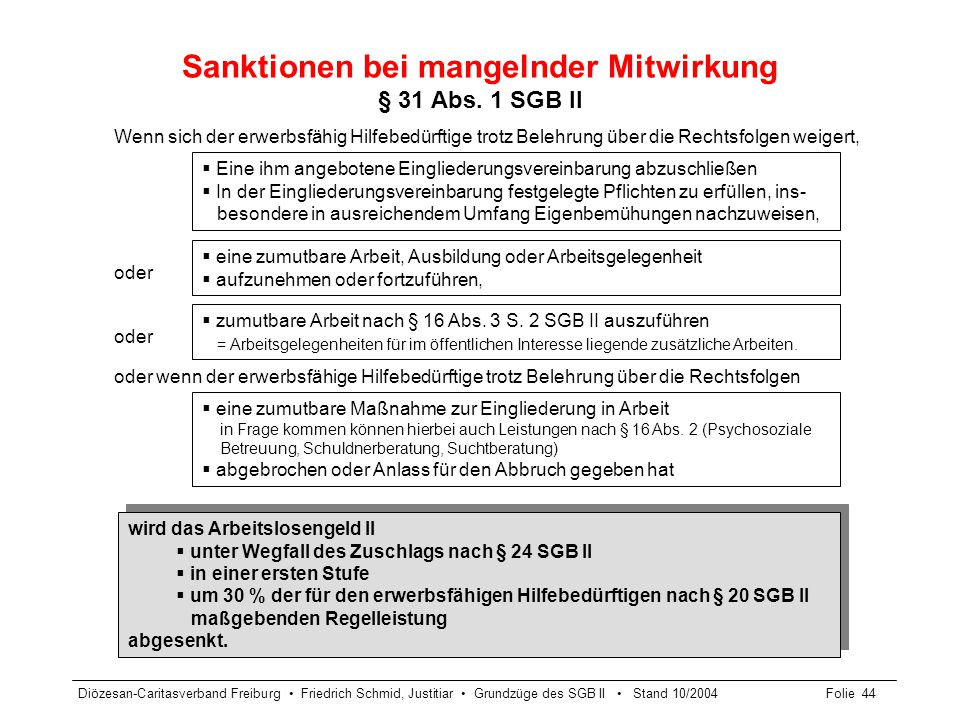 Diözesan-Caritasverband Freiburg Friedrich Schmid, Justitiar Grundzüge des SGB II Stand 10/2004Folie 45 Weitere Sanktionstatbestände § 31 Abs.