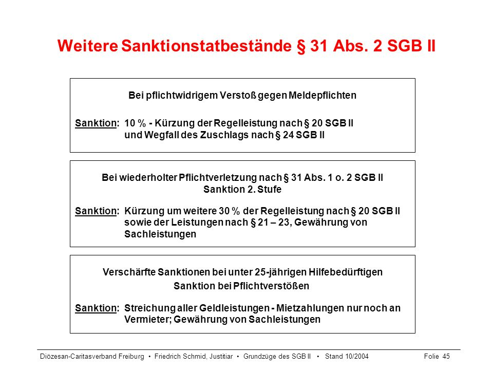 Diözesan-Caritasverband Freiburg Friedrich Schmid, Justitiar Grundzüge des SGB II Stand 10/2004Folie 46 Träger der Grundsicherung für Arbeitssuchende § 6 SGB II Agentur für Arbeit  Zahlung der monatlichen ALG II Regelleistungen und der Mehrbedarfe und des Zuschlags nach ALG I-Bezug  Erbringung von Eingliederungs- leistungen nach § 16 Abs.