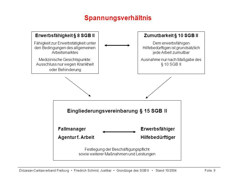 Diözesan-Caritasverband Freiburg Friedrich Schmid, Justitiar Grundzüge des SGB II Stand 10/2004Folie 9 Spannungsverhältnis Erwerbsfähigkeit § 8 SGB II