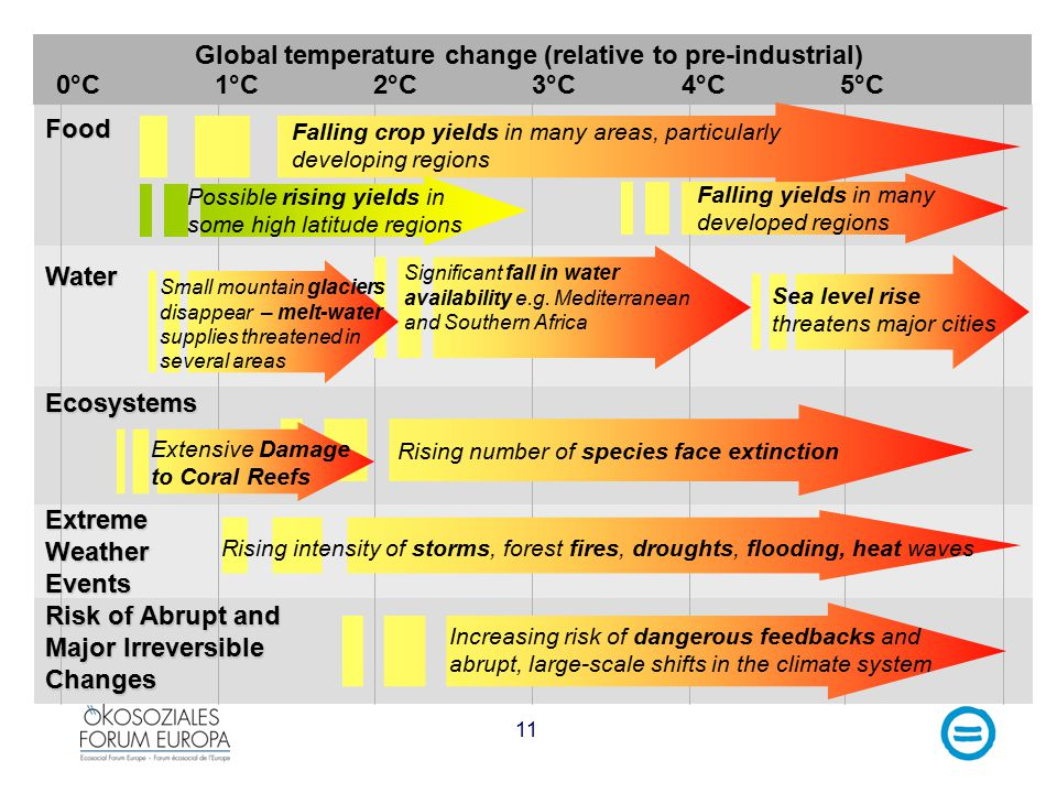 11 1°C2°C5°C4°C3°C Sea level rise threatens major cities Falling crop yields in many areas, particularly developing regions Food Water Ecosystems Risk of Abrupt and Major Irreversible Changes Global temperature change (relative to pre-industrial) 0°C Falling yields in many developed regions Rising number of species face extinction Increasing risk of dangerous feedbacks and abrupt, large-scale shifts in the climate system Significant fall in water availability e.g.