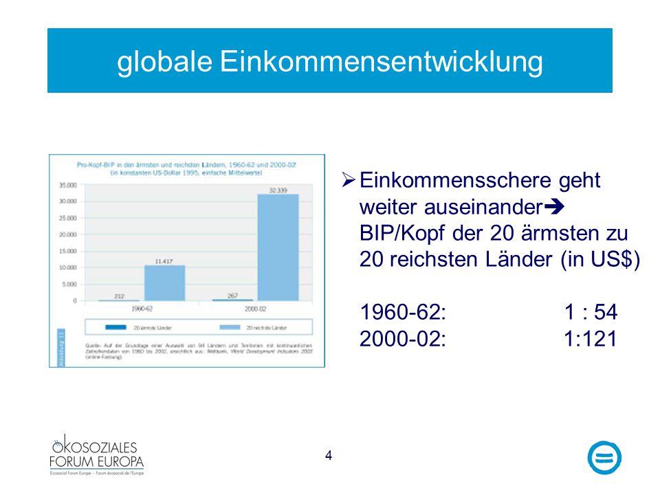 4 globale Einkommensentwicklung  Einkommensschere geht weiter auseinander  BIP/Kopf der 20 ärmsten zu 20 reichsten Länder (in US$) 1960-62:1 : 54 2000-02: 1:121
