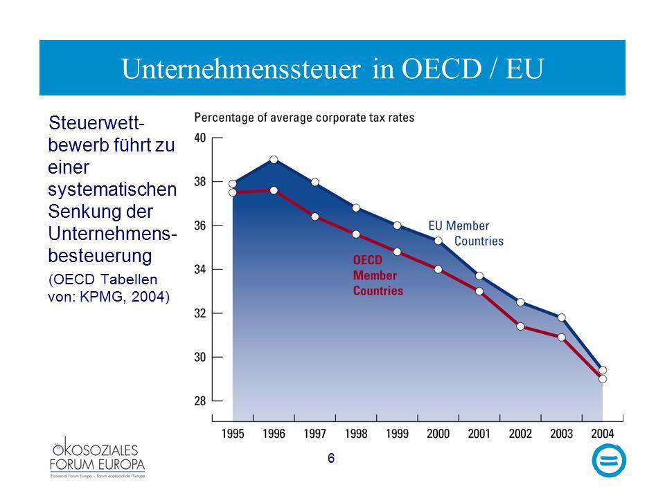 6 Steuerwett- bewerb führt zu einer systematischen Senkung der Unternehmens- besteuerung (OECD Tabellen von: KPMG, 2004) Unternehmenssteuer in OECD / EU