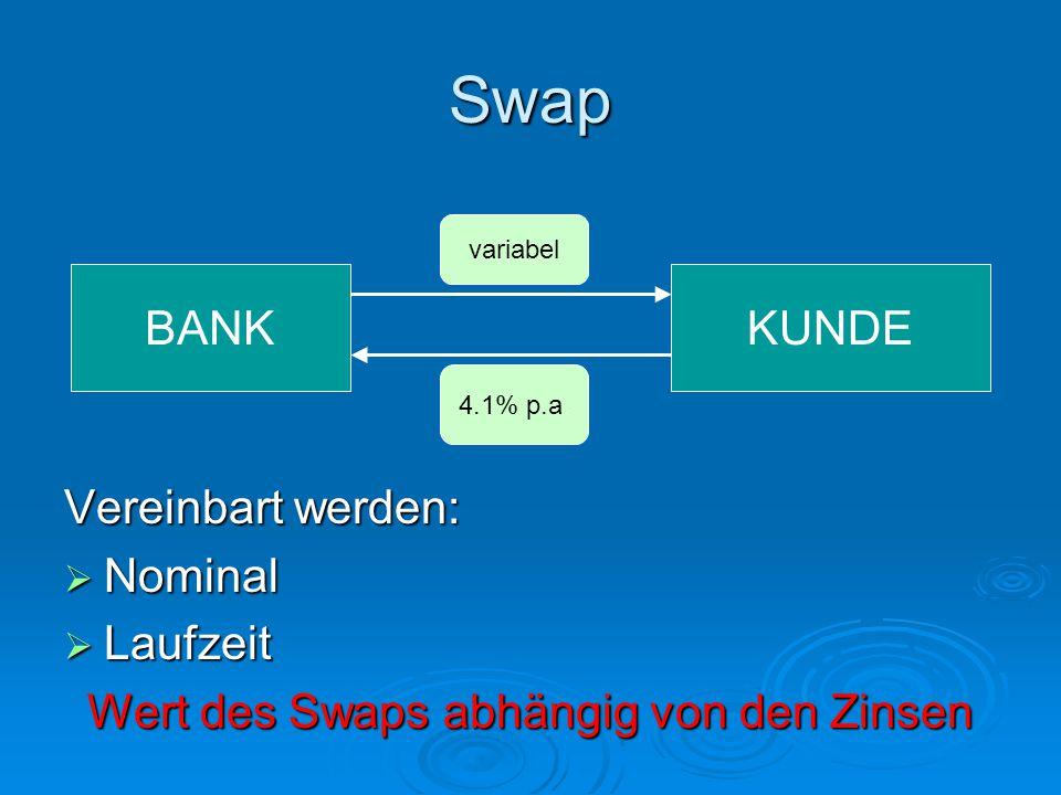 Swap Vereinbart werden:  Nominal  Laufzeit Wert des Swaps abhängig von den Zinsen BANKKUNDE 4.1% p.a. variabel
