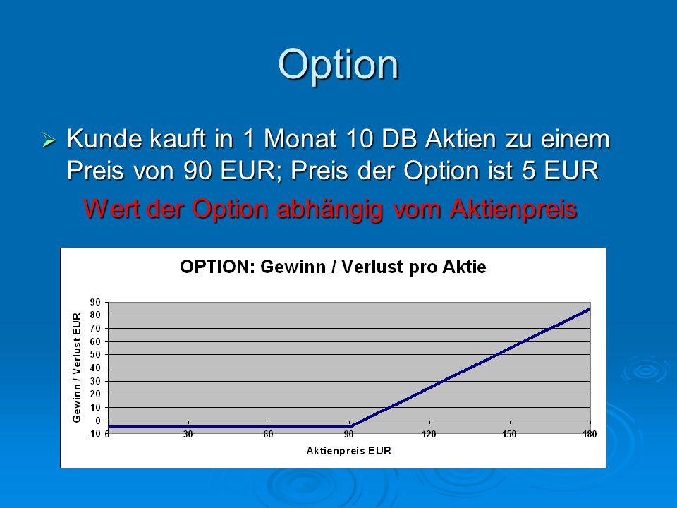 Option  Kunde kauft in 1 Monat 10 DB Aktien zu einem Preis von 90 EUR; Preis der Option ist 5 EUR Wert der Option abhängig vom Aktienpreis