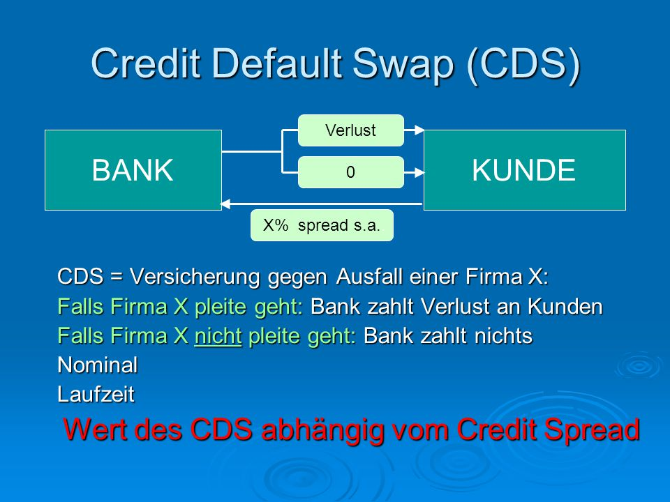 Credit Default Swap (CDS) CDS = Versicherung gegen Ausfall einer Firma X: Falls Firma X pleite geht: Bank zahlt Verlust an Kunden Falls Firma X nicht pleite geht: Bank zahlt nichts NominalLaufzeit Wert des CDS abhängig vom Credit Spread KUNDE X% spread s.a..