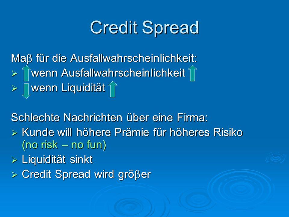 Credit Spread Ma  für die Ausfallwahrscheinlichkeit:  wenn Ausfallwahrscheinlichkeit  wenn Liquidität Schlechte Nachrichten über eine Firma:  Kunde will höhere Prämie für höheres Risiko (no risk – no fun)  Liquidität sinkt  Credit Spread wird grö  er