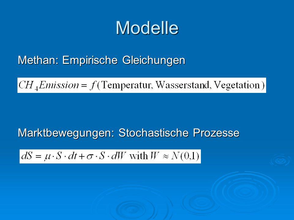 Modelle Methan: Empirische Gleichungen Marktbewegungen: Stochastische Prozesse