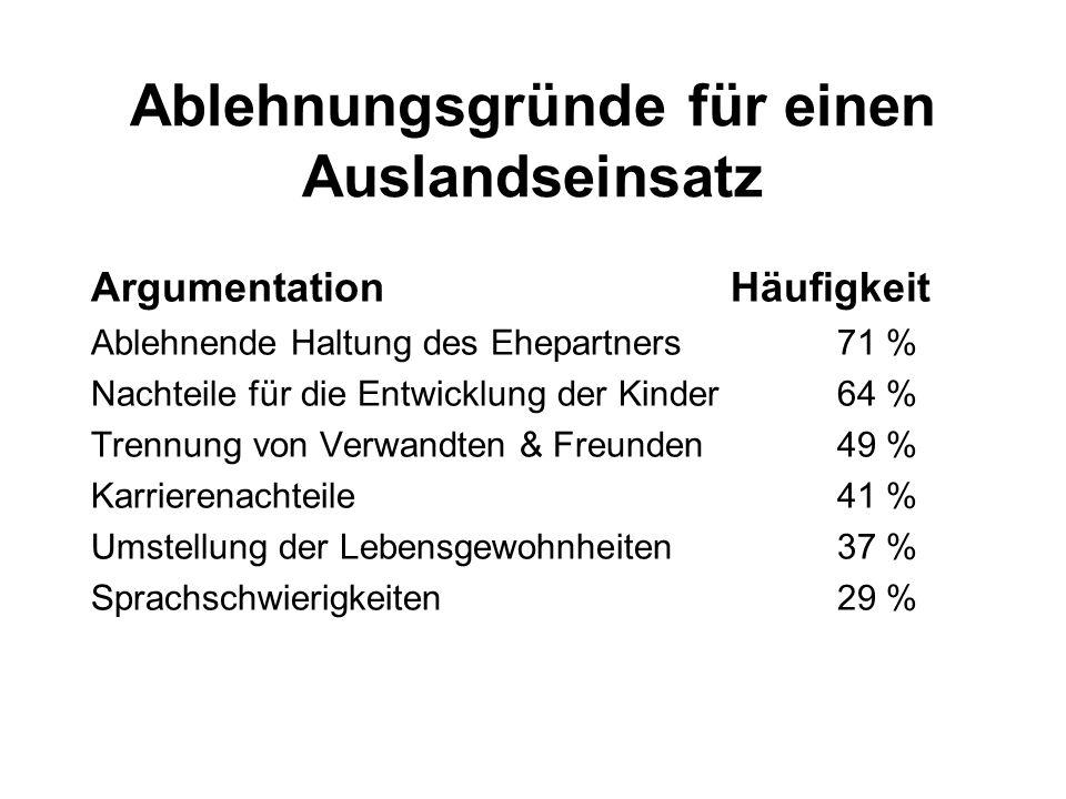 Ablehnungsgründe für einen Auslandseinsatz ArgumentationHäufigkeit Ablehnende Haltung des Ehepartners71 % Nachteile für die Entwicklung der Kinder64 %