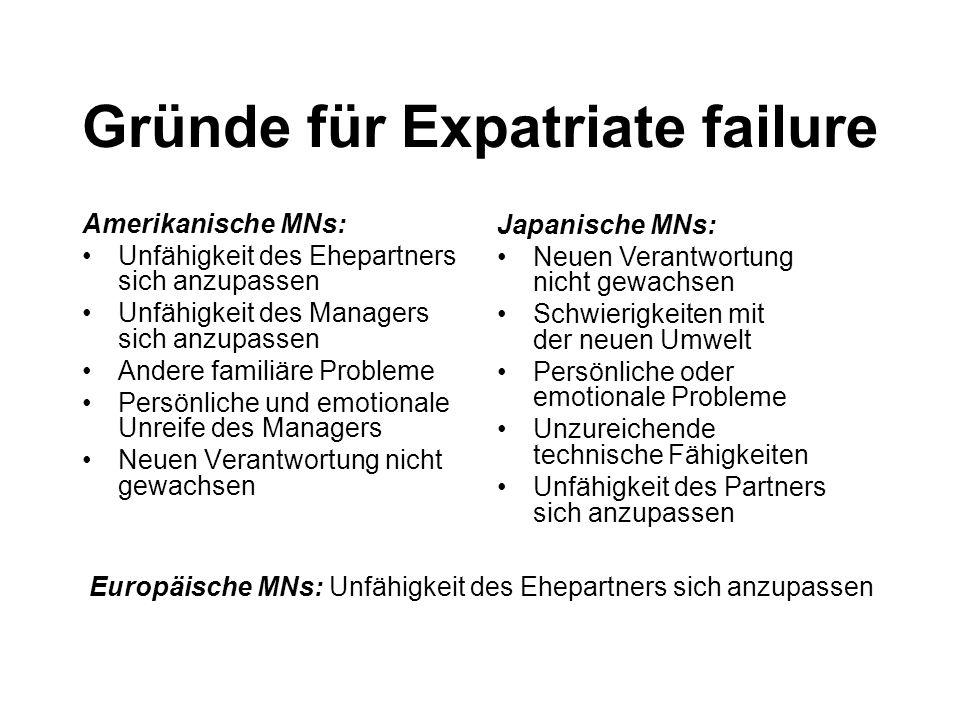 Gründe für Expatriate failure Amerikanische MNs: Unfähigkeit des Ehepartners sich anzupassen Unfähigkeit des Managers sich anzupassen Andere familiäre