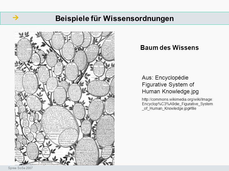Beispiele für Wissensordnungen  ArbeitsschritteW Seminar I-Prax: Inhaltserschließung visueller Medien, 5.10.2004 Spree SoSe 2007 Aus: Encyclopédie Fi