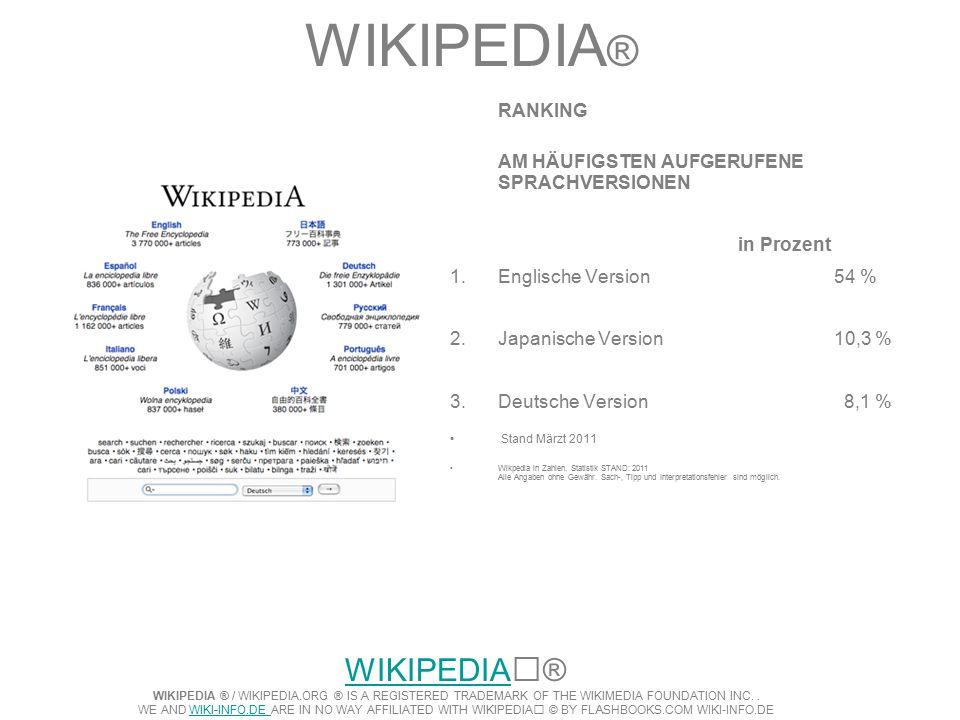 WIKIPEDIA ® RANKING AM HÄUFIGSTEN AUFGERUFENE SPRACHVERSIONEN in Prozent 1.Englische Version 54 % 2.Japanische Version10,3 % 3.Deutsche Version 8,1 % Stand Märzt 2011 Wikpedia in Zahlen.