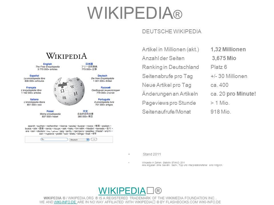 WIKIPEDIA ® DEUTSCHE WIKIPEDIA Artikel in Millionen (akt.)1,32 Millionen Anzahl der Seiten 3,675 Mio Ranking in DeutschlandPlatz 6 Seitenabrufe pro Tag+/- 30 Millionen Neue Artikel pro Tagca.