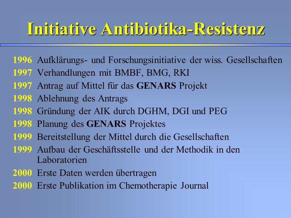 Penicillin resistente Pneumokokken in Island Ü 1988 das erste Isolat Ü 1993: 20% Penicillinresistenz Ü ca 80% resistent gegenüber pen, ceph, ery, clin, tet, Fusidinsäure, sul, tri.