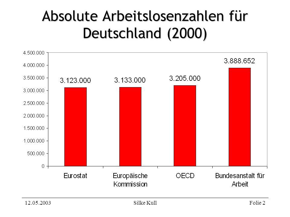 12.05.2003Silke KullFolie 3 Zu beantwortende Fragen Wie wird in der Bundesrepublik Deutschland die Arbeitslosigkeit gemessen.