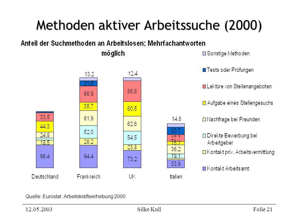 12.05.2003Silke KullFolie 21 Methoden aktiver Arbeitssuche (2000) Quelle: Eurostat: Arbeitskräfteerhebung 2000