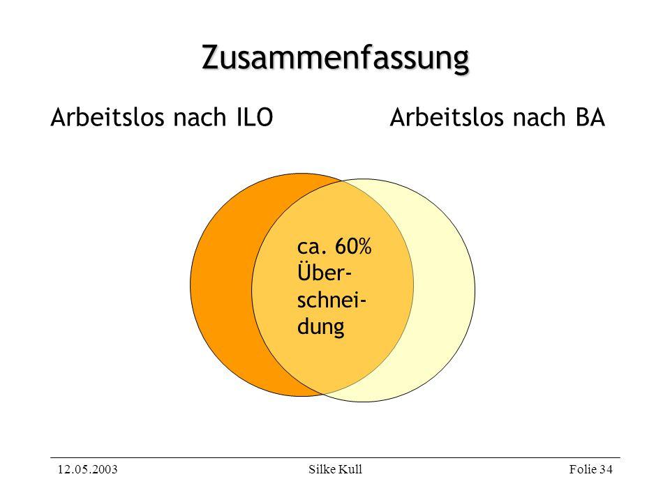 12.05.2003Silke KullFolie 34 Zusammenfassung Arbeitslos nach ILOArbeitslos nach BA ca. 60% Über- schnei- dung
