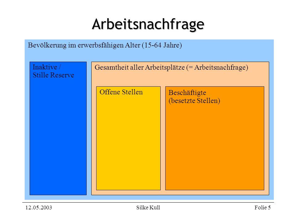 12.05.2003Silke KullFolie 26 Durchführung des Labour Force Surveys in Deutschland (1) Deutschland erhebt keine vierteljährlichen Daten 1x im Jahr erhebt Statistisches Bundesamt Daten im Rahmen des Mikrozensus In Deutschland werden sowohl Privat- als auch Kollektivhaushalte erfasst