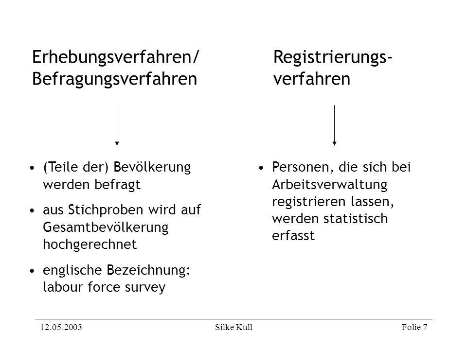 12.05.2003Silke KullFolie 28 BA-Definition von Arbeitslosen (1) Bundesanstalt für Arbeit (BA) wendet zur Erfassung der Arbeitslosigkeit das Registrierungsverfahren an