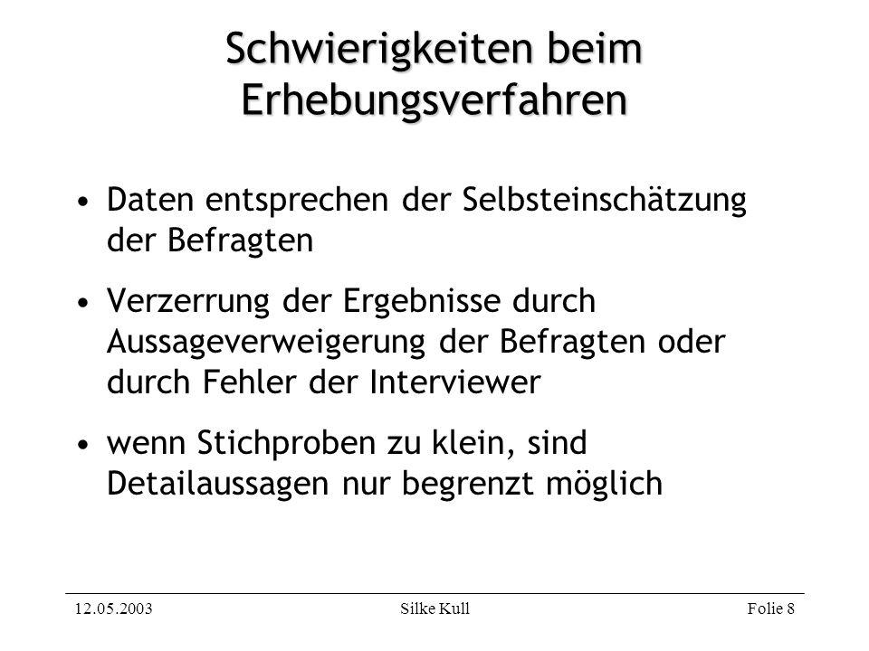 12.05.2003Silke KullFolie 8 Schwierigkeiten beim Erhebungsverfahren Daten entsprechen der Selbsteinschätzung der Befragten Verzerrung der Ergebnisse d