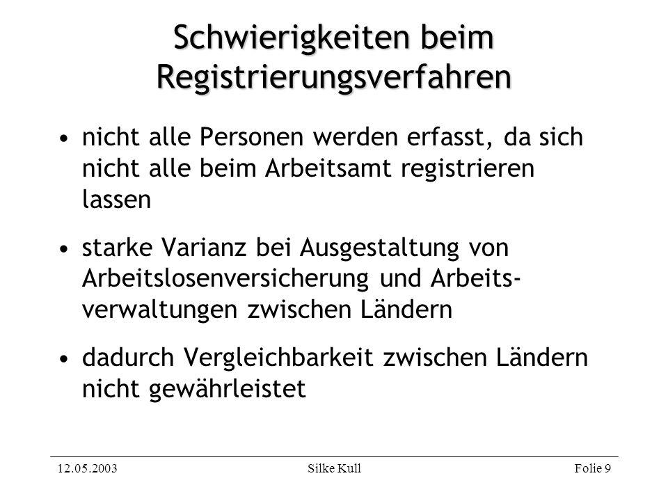 12.05.2003Silke KullFolie 30 BA-Definition von Arbeitslosen (3) als arbeitssuchend gilt, wer zwischen 15 und 65 Jahren alt ist Wohnsitz in Deutschland hat aktiv Beschäftigung als Arbeitsnehmer sucht (im In- oder Ausland) Beschäftigung für mehr als 7 Tage mit min.