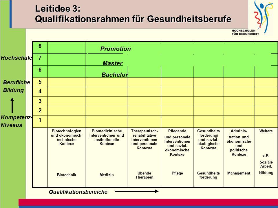 Leitidee 3: Qualifikationsrahmen für Gesundheitsberufe Leitidee 3: Qualifikationsrahmen für Gesundheitsberufe 8 7 6 5 4 3 2 1 Biotechnologien und ökonomisch- technische Kontexe Biotechnik Biomedizinische Interventionen und institutionelle Kontexe Medizin Therapeutisch- rehabilitative Interventionen und personale Kontexte Übende Therapien Pflegende und personale Interventionen und sozial- ökonomische Kontexe Pflege Gesundheits -förderung/ und sozial- ökologische Kontexte Gesundheits förderung Adminis- tration und ökonomische und politische Kontexe Management Weitere z.B.