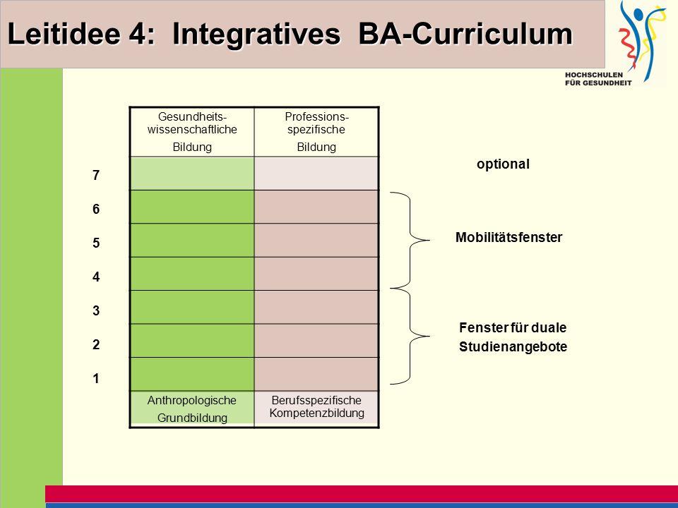 Leitidee 4: Integratives BA-Curriculum Gesundheits- wissenschaftliche Bildung Professions- spezifische Bildung Anthropologische Grundbildung Berufsspezifische Kompetenzbildung 1 2 3 4 5 6 7 Fenster für duale Studienangebote Mobilitätsfenster optional