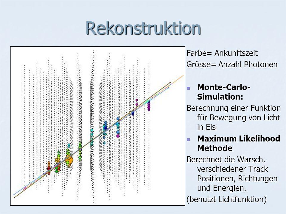 Rekonstruktion Farbe= Ankunftszeit Grösse= Anzahl Photonen Monte-Carlo- Simulation: Monte-Carlo- Simulation: Berechnung einer Funktion für Bewegung von Licht in Eis Maximum Likelihood Methode Maximum Likelihood Methode Berechnet die Warsch.