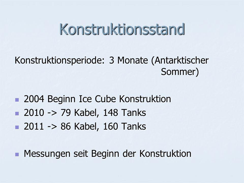 Konstruktionsstand Konstruktionsperiode: 3 Monate (Antarktischer Sommer) 2004 Beginn Ice Cube Konstruktion 2004 Beginn Ice Cube Konstruktion 2010 -> 79 Kabel, 148 Tanks 2010 -> 79 Kabel, 148 Tanks 2011 -> 86 Kabel, 160 Tanks 2011 -> 86 Kabel, 160 Tanks Messungen seit Beginn der Konstruktion Messungen seit Beginn der Konstruktion