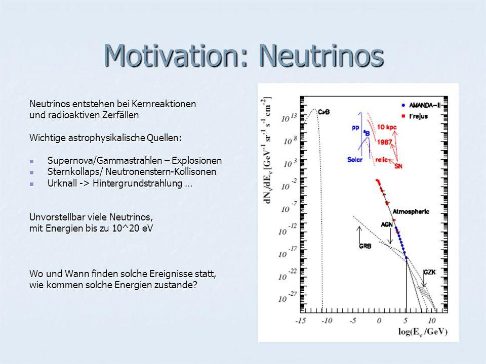 Motivation: Neutrinos Neutrinos entstehen bei Kernreaktionen und radioaktiven Zerfällen Wichtige astrophysikalische Quellen: Supernova/Gammastrahlen – Explosionen Supernova/Gammastrahlen – Explosionen Sternkollaps/ Neutronenstern-Kollisonen Sternkollaps/ Neutronenstern-Kollisonen Urknall -> Hintergrundstrahlung … Urknall -> Hintergrundstrahlung … Unvorstellbar viele Neutrinos, mit Energien bis zu 10^20 eV Wo und Wann finden solche Ereignisse statt, wie kommen solche Energien zustande?