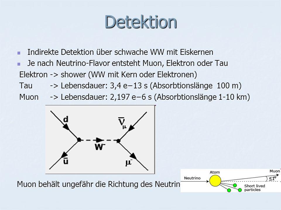 Detektion Indirekte Detektion über schwache WW mit Eiskernen Indirekte Detektion über schwache WW mit Eiskernen Je nach Neutrino-Flavor entsteht Muon, Elektron oder Tau Je nach Neutrino-Flavor entsteht Muon, Elektron oder Tau Elektron -> shower (WW mit Kern oder Elektronen) Elektron -> shower (WW mit Kern oder Elektronen) Tau -> Lebensdauer: 3,4 e−13 s (Absorbtionslänge 100 m) Tau -> Lebensdauer: 3,4 e−13 s (Absorbtionslänge 100 m) Muon -> Lebensdauer: 2,197 e−6 s (Absorbtionslänge 1-10 km) Muon -> Lebensdauer: 2,197 e−6 s (Absorbtionslänge 1-10 km) Muon behält ungefähr die Richtung des Neutrinos