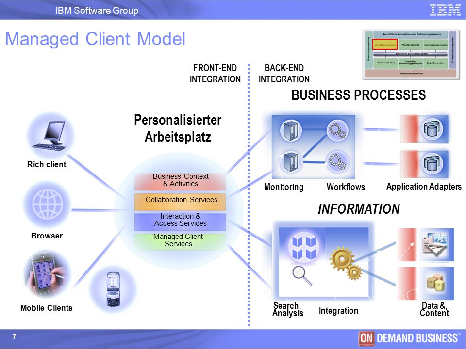 IBM Software Group | IBM Software Group 7 Managed Client Model Application Adapters BUSINESS PROCESSES FRONT-END INTEGRATION BACK-END INTEGRATION Monitoring Workflows Business Context & Activities Collaboration Services Interaction & Access Services Managed Client Services Rich client Browser Mobile Clients Personalisierter Arbeitsplatz INFORMATION Data &, Content Integration Search, Analysis