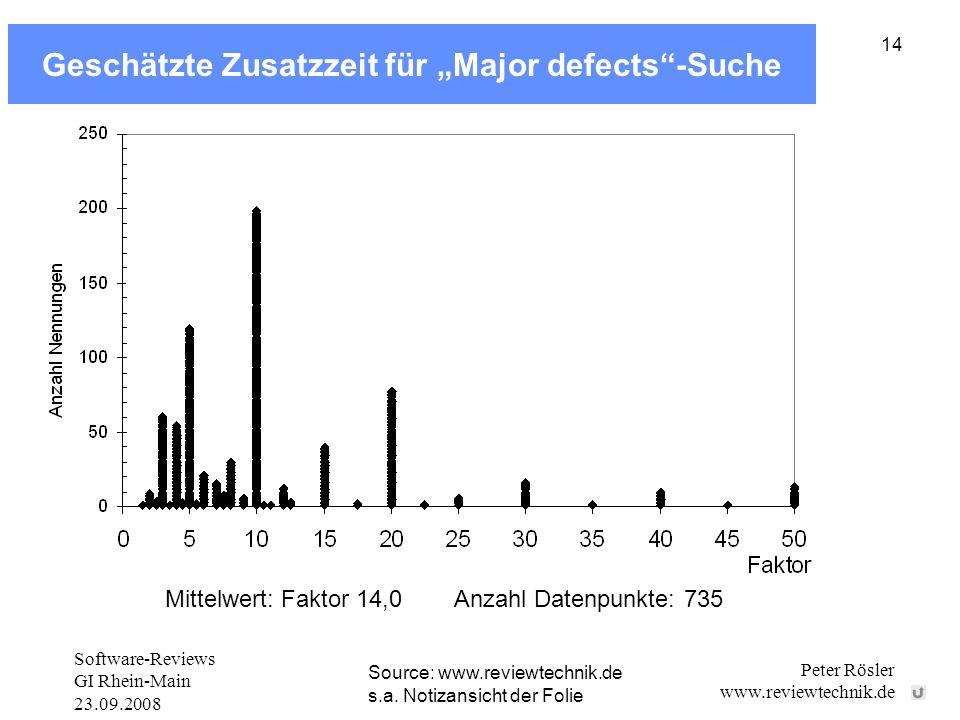"""Software-Reviews GI Rhein-Main 23.09.2008 Peter Rösler www.reviewtechnik.de 14 Geschätzte Zusatzzeit für """"Major defects -Suche Source: www.reviewtechnik.de s.a."""