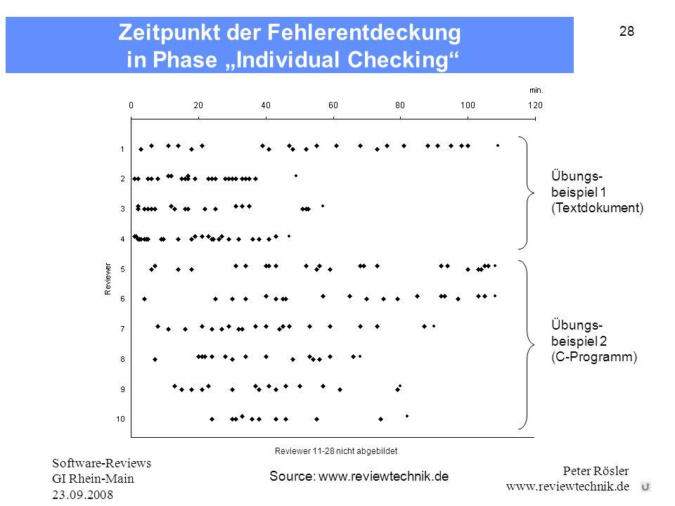 """Software-Reviews GI Rhein-Main 23.09.2008 Peter Rösler www.reviewtechnik.de 28 Source: www.reviewtechnik.de Übungs- beispiel 1 (Textdokument) Übungs- beispiel 2 (C-Programm) zum 0 abdecken Reviewer 11-28 nicht abgebildet Zeitpunkt der Fehlerentdeckung in Phase """"Individual Checking"""