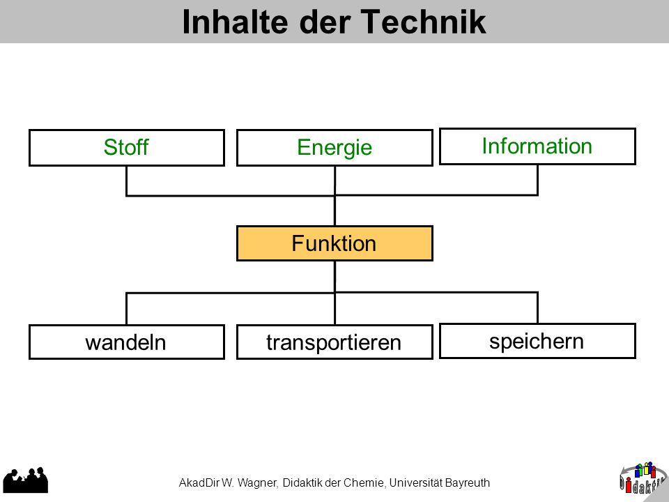 AkadDir W. Wagner, Didaktik der Chemie, Universität Bayreuth Inhalte der Technik StoffEnergie Information Funktion wandelntransportieren speichern