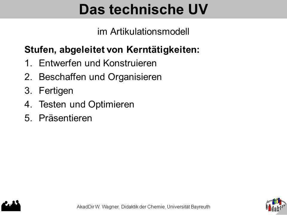 AkadDir W. Wagner, Didaktik der Chemie, Universität Bayreuth Das technische UV im Artikulationsmodell Stufen, abgeleitet von Kerntätigkeiten: 1.Entwer