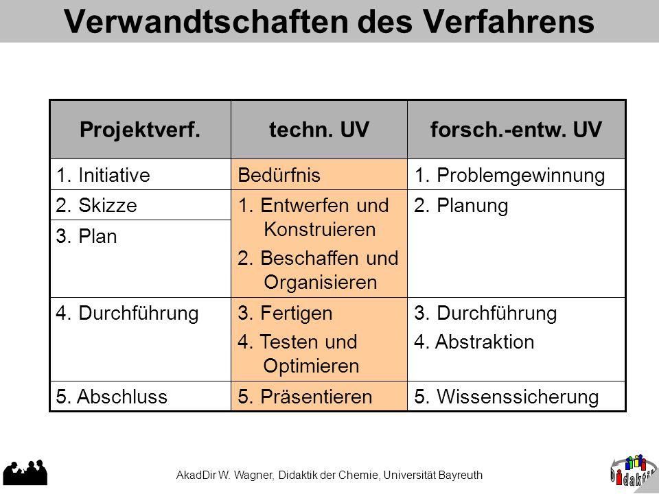 AkadDir W. Wagner, Didaktik der Chemie, Universität Bayreuth Verwandtschaften des Verfahrens 5. Wissenssicherung 3. Durchführung 4. Abstraktion 2. Pla