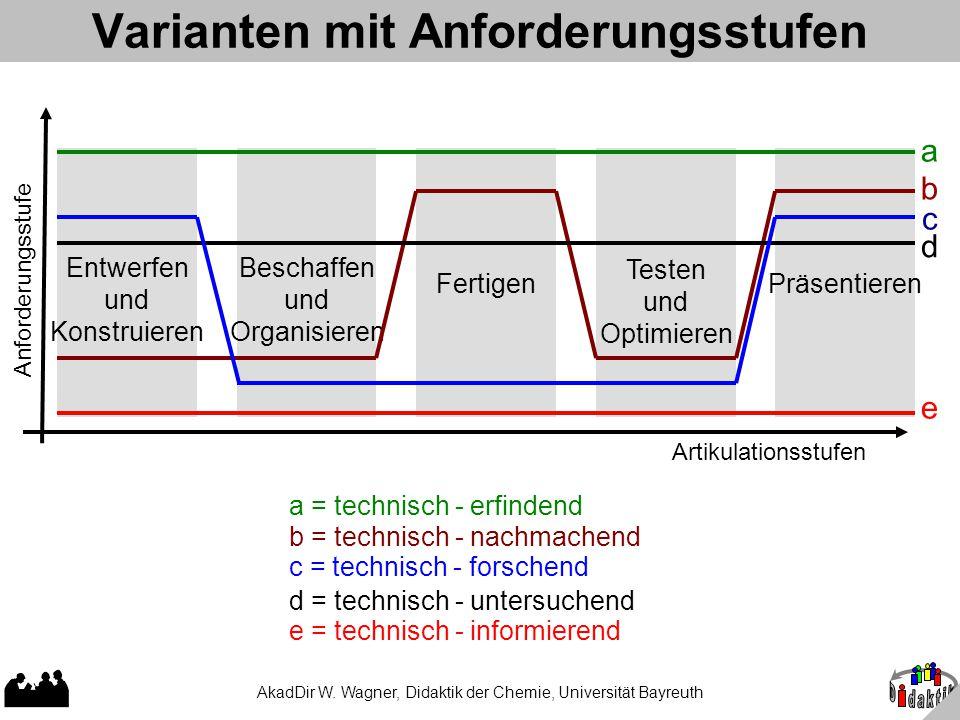 AkadDir W. Wagner, Didaktik der Chemie, Universität Bayreuth Varianten mit Anforderungsstufen a = technisch - erfindend Entwerfen und Konstruieren Bes