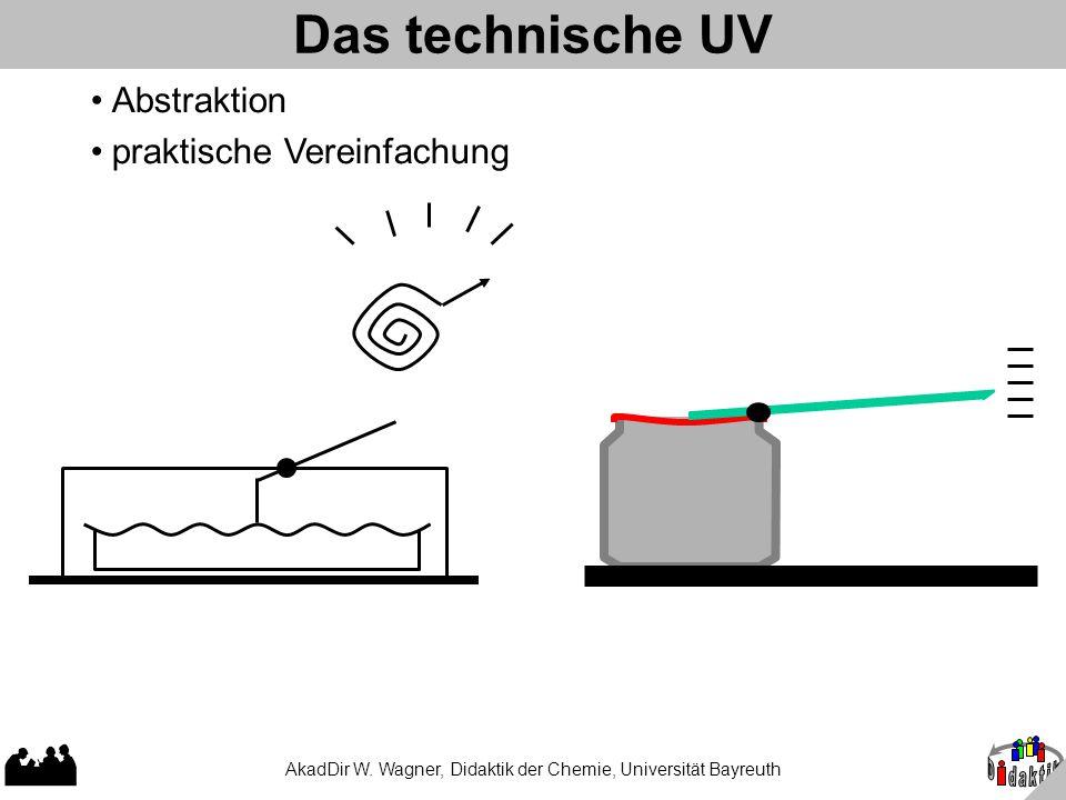 AkadDir W. Wagner, Didaktik der Chemie, Universität Bayreuth Das technische UV Abstraktion praktische Vereinfachung