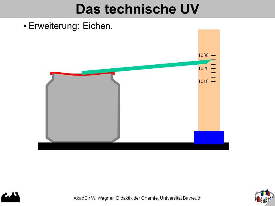 AkadDir W. Wagner, Didaktik der Chemie, Universität Bayreuth Das technische UV 1010 1020 1030 Erweiterung: Eichen.