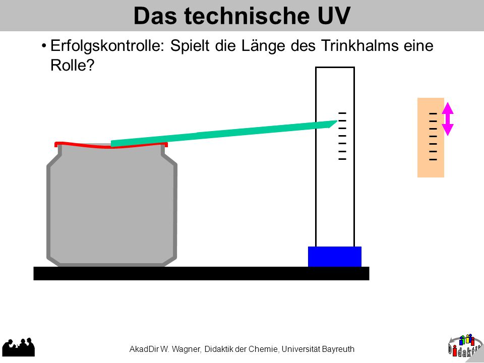 AkadDir W. Wagner, Didaktik der Chemie, Universität Bayreuth Das technische UV Erfolgskontrolle: Spielt die Länge des Trinkhalms eine Rolle?