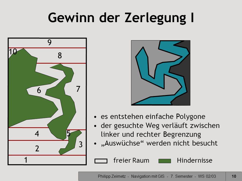 Philipp Zeimetz - Navigation mit GIS - 7. Semester - WS 02/0310 Gewinn der Zerlegung I freier RaumHindernisse 1 2 3 4 5 6 7 8 9 10 es entstehen einfac