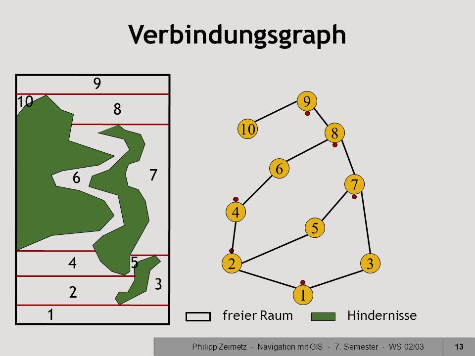 Philipp Zeimetz - Navigation mit GIS - 7. Semester - WS 02/0313 8 8 Verbindungsgraph 1 1 6 6 32 2 3 7 7 freier RaumHindernisse 5 4 4 5 9 10 9