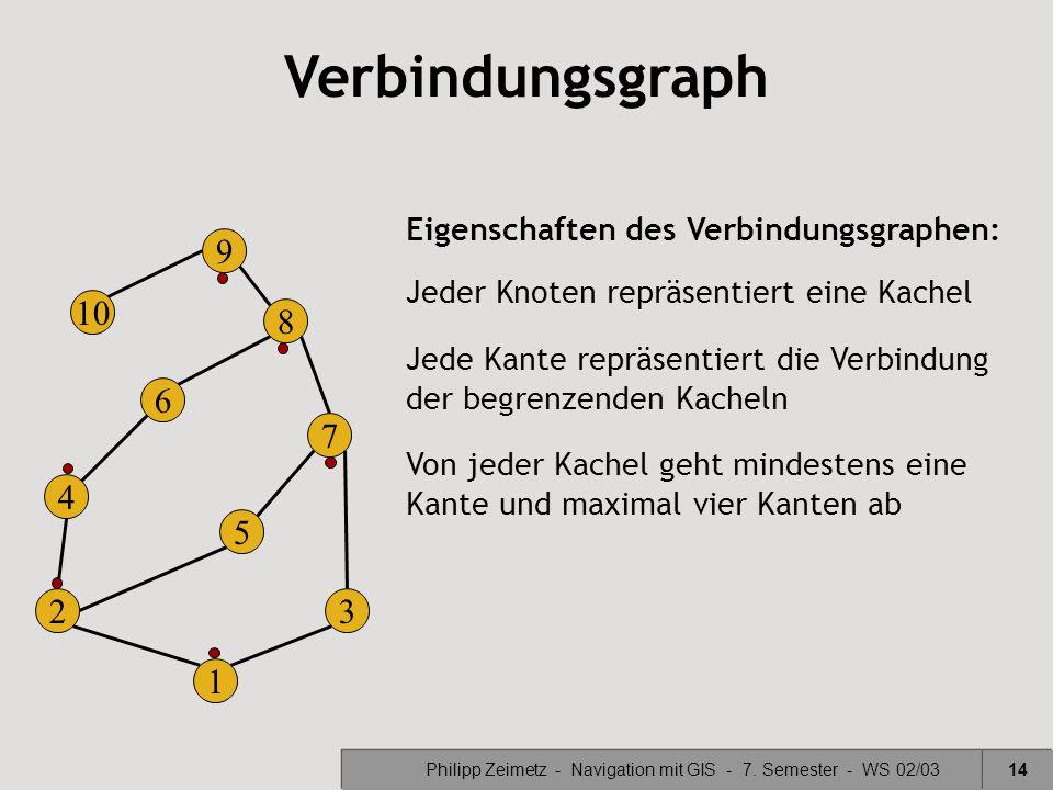 Philipp Zeimetz - Navigation mit GIS - 7. Semester - WS 02/0314 10 9 8 7 6 5 4 32 1 Jeder Knoten repräsentiert eine Kachel Jede Kante repräsentiert di