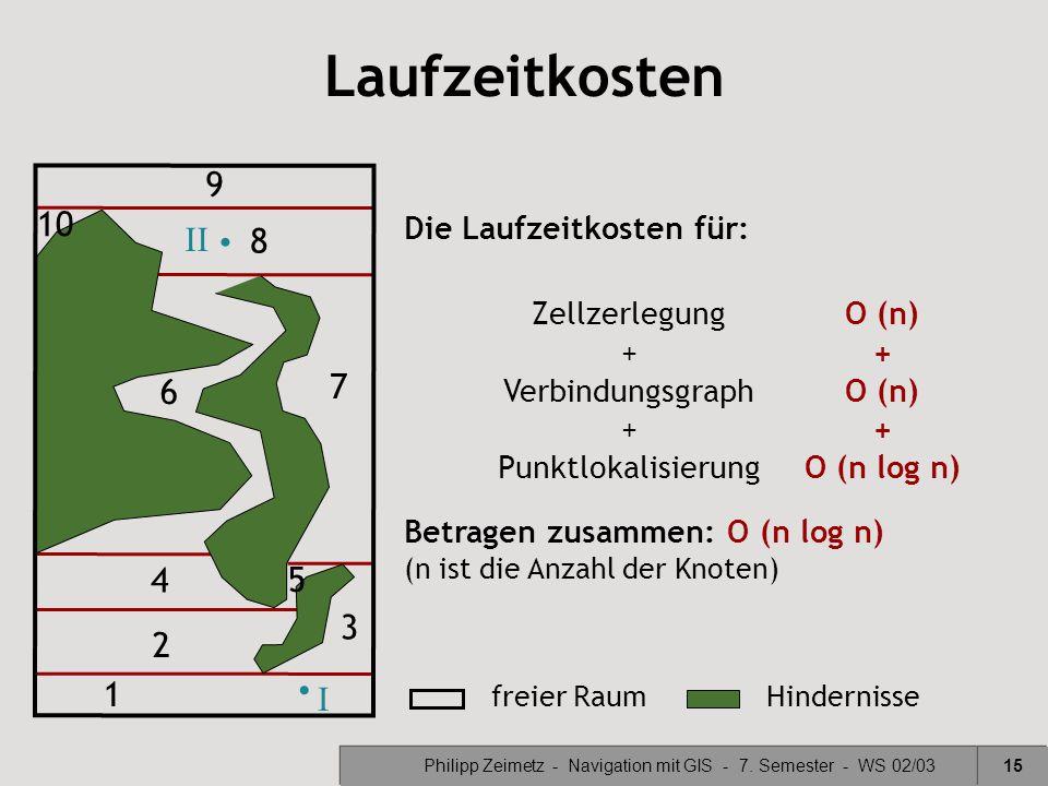 Philipp Zeimetz - Navigation mit GIS - 7. Semester - WS 02/0315 Laufzeitkosten freier RaumHindernisse 1 2 3 4 5 6 7 8 9 10 Betragen zusammen: O (n log