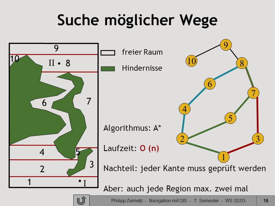 Philipp Zeimetz - Navigation mit GIS - 7. Semester - WS 02/0316 freier Raum Hindernisse 1 2 3 4 5 6 7 8 9 10 I II 10 9 8 7 6 5 4 32 1 Suche möglicher