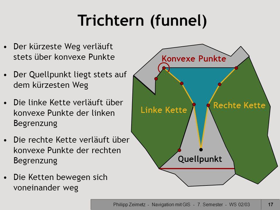 Philipp Zeimetz - Navigation mit GIS - 7. Semester - WS 02/0317 Trichtern (funnel) Linke Kette Rechte Kette Der Quellpunkt liegt stets auf dem kürzest