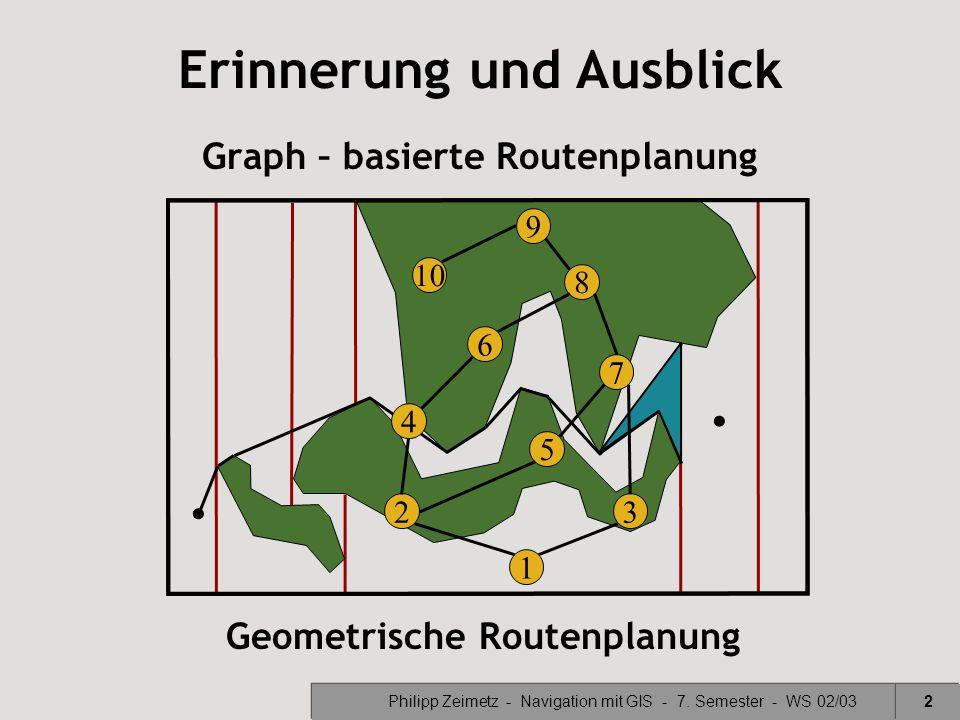 Philipp Zeimetz - Navigation mit GIS - 7. Semester - WS 02/032 Graph – basierte Routenplanung Geometrische Routenplanung 10 9 8 7 6 5 4 32 1 Erinnerun